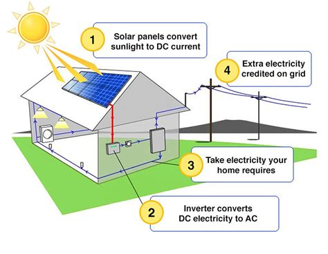 solar panels diagram solar electricity pv nc solar now