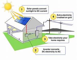 Residential Solar Installs