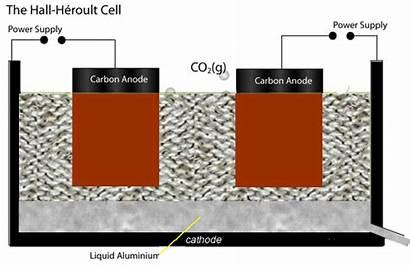Cell Aluminium Hall Heroult Diagram Redox Electrolytic