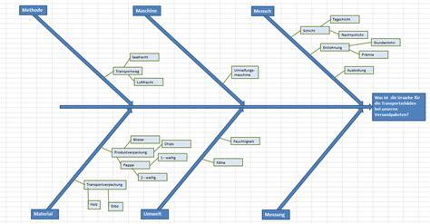 ishikawa diagramm excel vorlage lean  sigma
