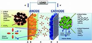 The Hierarchical Structure Of Lithium Ion Batteries