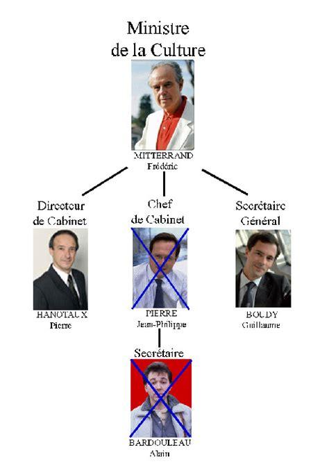 d 233 mission de jean philippe nouveau chef de cabinet de fr 233 d 233 ric mitterrand