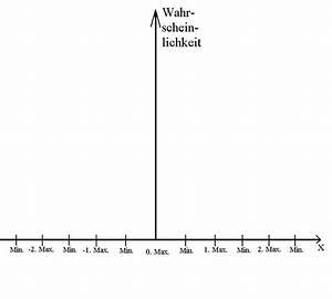 Wahrscheinlichkeitsverteilung Berechnen : wellen interferenz und einteilchen interferenz ~ Themetempest.com Abrechnung