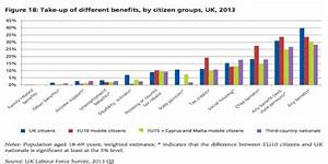 EU migrants and benefits: how does the UK compare to other ...