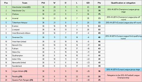english premier league table standings rediscovering the english premier league table