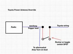 Take Control Of Your Power Antenna