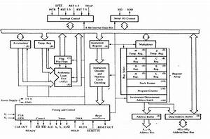 Education For All  Functional Block Diagram Of 8085