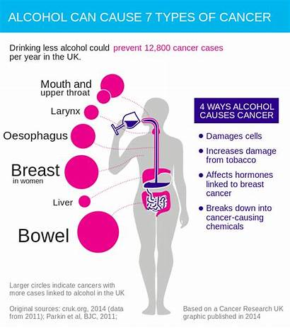 Cancer Alcohol Types Causes Svg Drinking Risks