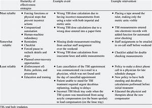 Intervention Examples In Tbi Near