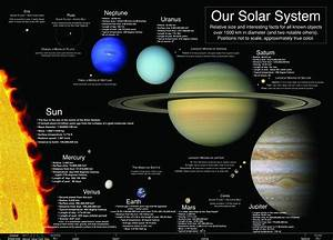 Sci fi Our Solar System Space Earth Moon Vintage Retro ...