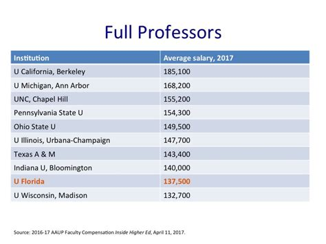 History Professor Salary United Faculty Of Florida 187 Salaries