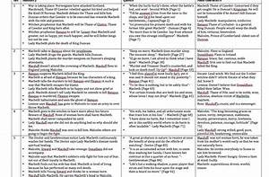 A Brief Summary... Macbeth Summary