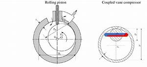 Comparison Between Rolling Piston And Coupled Vane