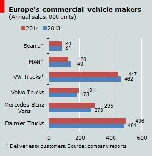 europes truckmakers speed