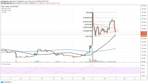 Bitcoin reaches another lifetime high. Bitcoin SV Dips 33% amid Altcoin Season Bust and More Losses are Coming - CryptoSyringe