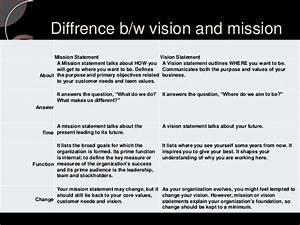 Mission versus vision statement