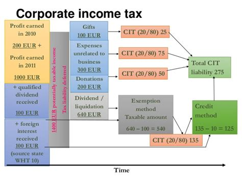 Estonian Taxes And Tax Structure (as Of 1 January 2016