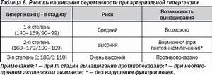 Арутюнов гипертония