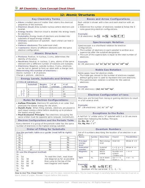 atomic structures cheat sheet