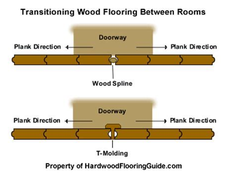 Hardwood Flooring Installation: Hardwood Flooring
