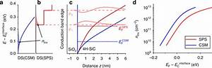 An Adapted Method For Analyzing 4h Silicon Carbide Metal