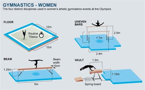 Artistic Gymnastics | DC's Teaching Resource