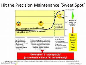 Best Practice Precision Maintenance Consultants  Precision