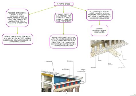 Riassunto Il Gabbiano Jonathan Livingston - mappe concettuali vuote rg59 pineglen