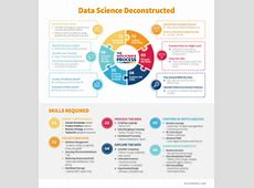 Deconstructing Data Science Breaking The Complex Craft