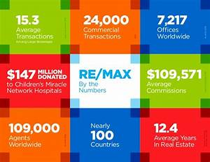 Why REMAX Global Recruiting
