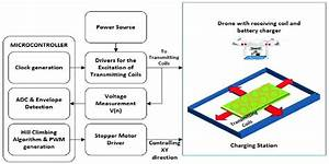 Block Diagram Of The Proposed Wireless Battery Charging System For A