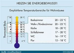 Optimale Luftfeuchtigkeit Wohnzimmer : luftfeuchtigkeit und schimmel in altbauwohnungen ~ Frokenaadalensverden.com Haus und Dekorationen