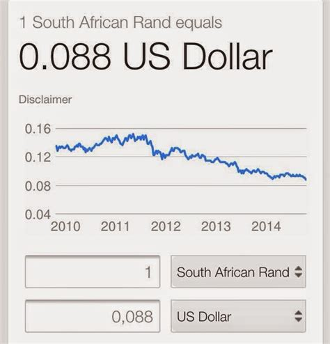 rand exchange rate rand dollar exchange rate