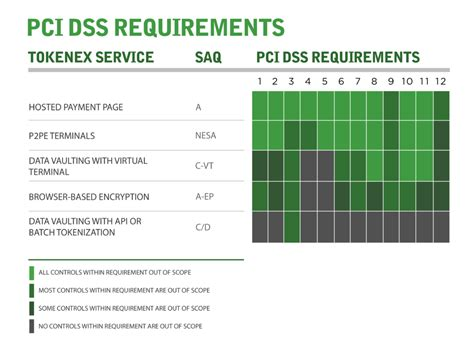 Pci Dss Tokenization  Tokenex  Pci Compliance Scope