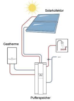 Gas Solar Heizung by Gasheizung Mit Solar Eine Gas Solar Kombination Spart