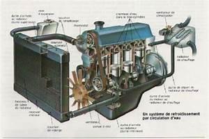 Circuit De Refroidissement Moteur : r g pieces la bonne occas 39 le circuit de refroidissement ~ Gottalentnigeria.com Avis de Voitures