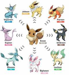 pokemon evolution chart emerald