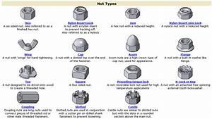 Different Type De Vis : vis crous boulons pobot ~ Premium-room.com Idées de Décoration