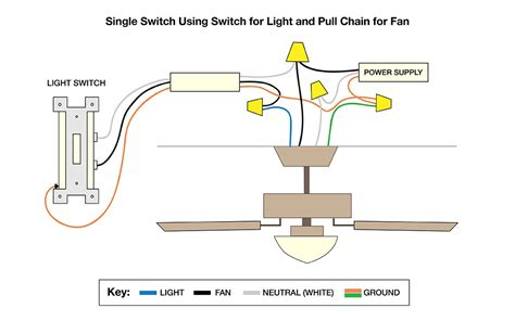 Fan Lighting Diagram by Ceiling Fan Wire Diagram Wiring Diagram