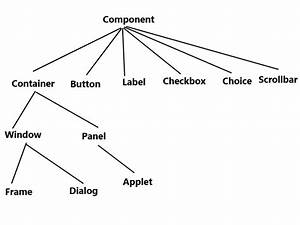 Java Awt Tutorial For Beginners