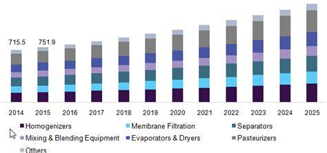 Kitchen Equipment Netherlands by Dairy Processing Equipment Market Size 2018 2025