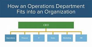 Operations Management 101  U0026 201