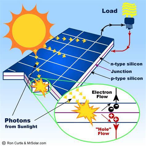 سلول خورشیدی چگونه کار می کند؟