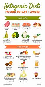 The Easy Ketogenic Diet Guide  What It Is  Foods To Eat