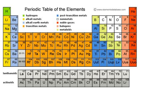 Elements On Periodic Table