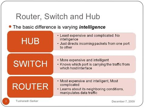 differences between what is router switch and hub router switch and hub the basic difference is varying intelligence december 7 2009tusharadri