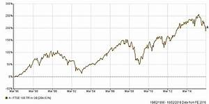 A 10 Year Investment In Ftse 100 Had A 95 Success Rate