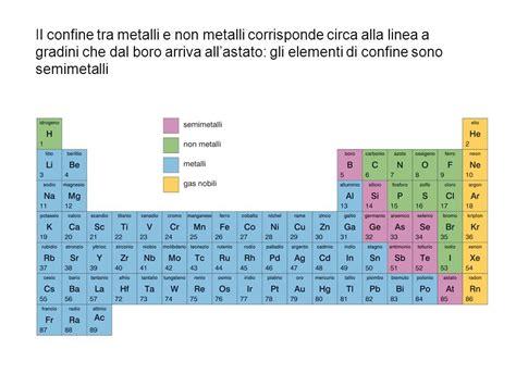 tavola periodica degli elementi metalli e non metalli il sistema periodico la classificazione degli elementi par