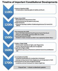 Development Of Constitutional Monarchy