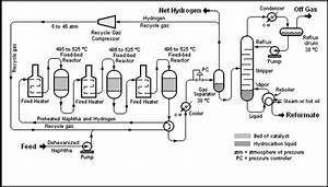Process Flow Diagram - Encyclopedia Article